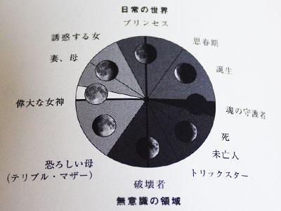月齢イメージ